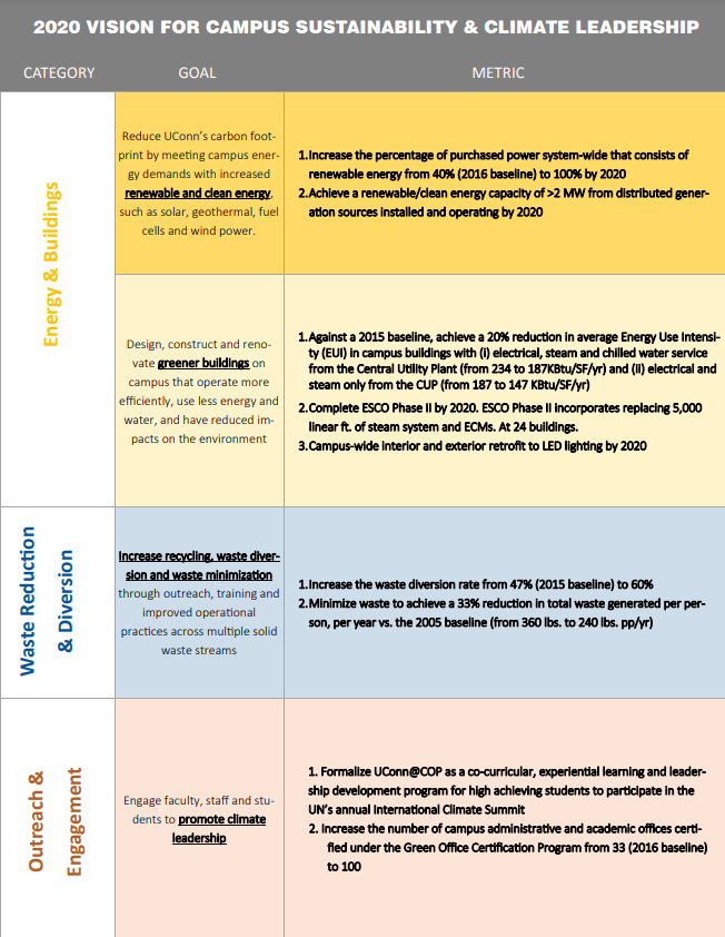 2020 Vision Plan for Campus Sustainability & Climate Leadership